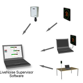 supervisor noise control software network